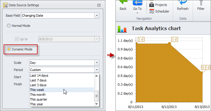 task analytics chart settings dynamic mode
