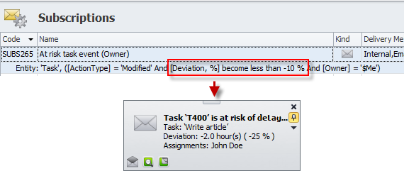 Tasks At Risk Notification